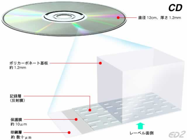 CDの構造